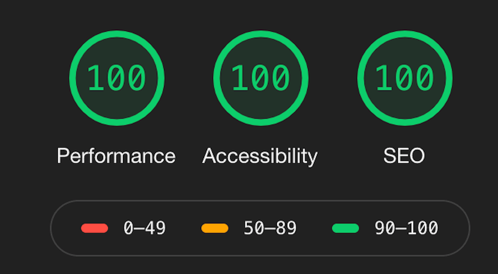 100% ratings for performance, accessibility and SEO