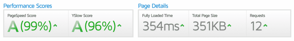 A rated pagespeed (99%) and yslow (96%) with 0.354 second load time